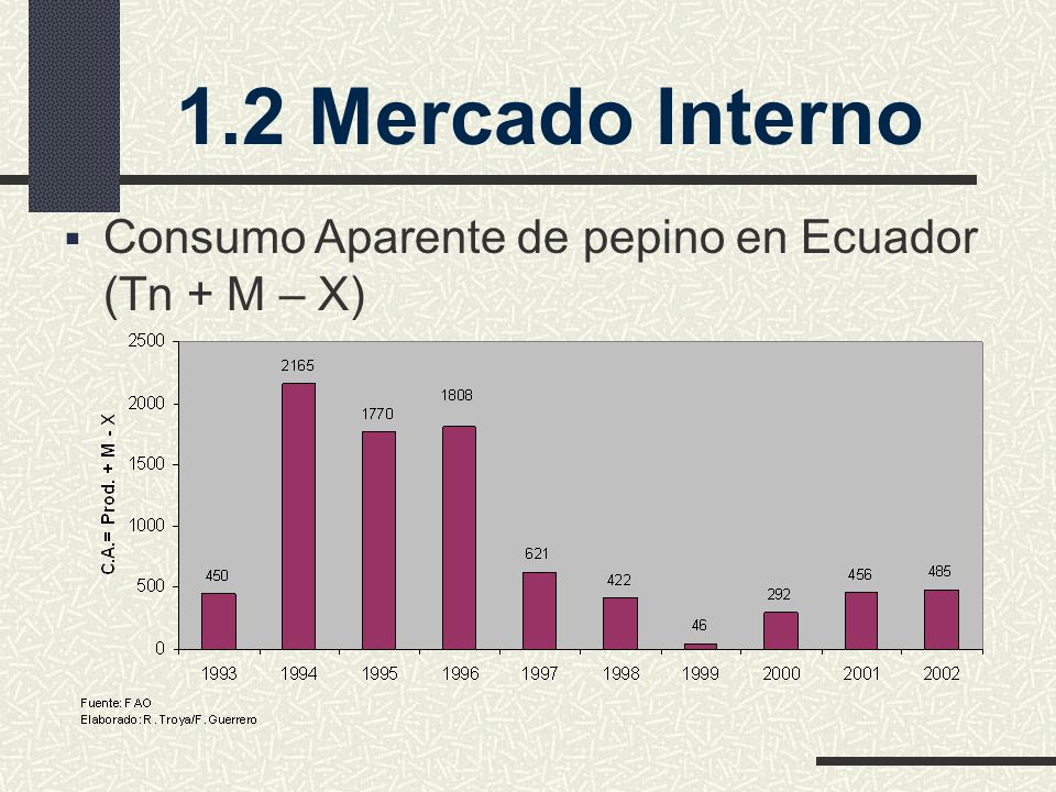 1.2 Mercado Interno Consumo Aparente de pepino en Ecuador (Tn + M – X)