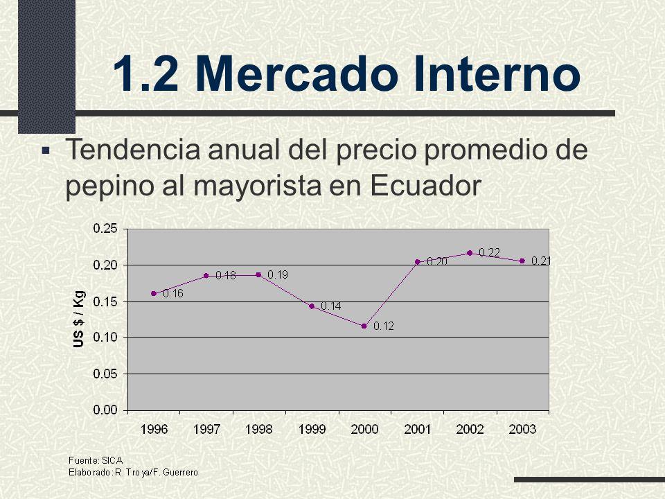 1.2 Mercado Interno Tendencia anual del precio promedio de pepino al mayorista en Ecuador