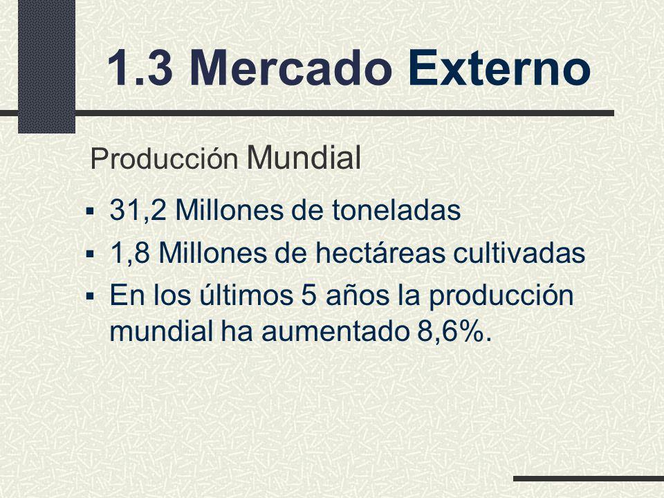 1.3 Mercado Externo 31,2 Millones de toneladas 1,8 Millones de hectáreas cultivadas En los últimos 5 años la producción mundial ha aumentado 8,6%.