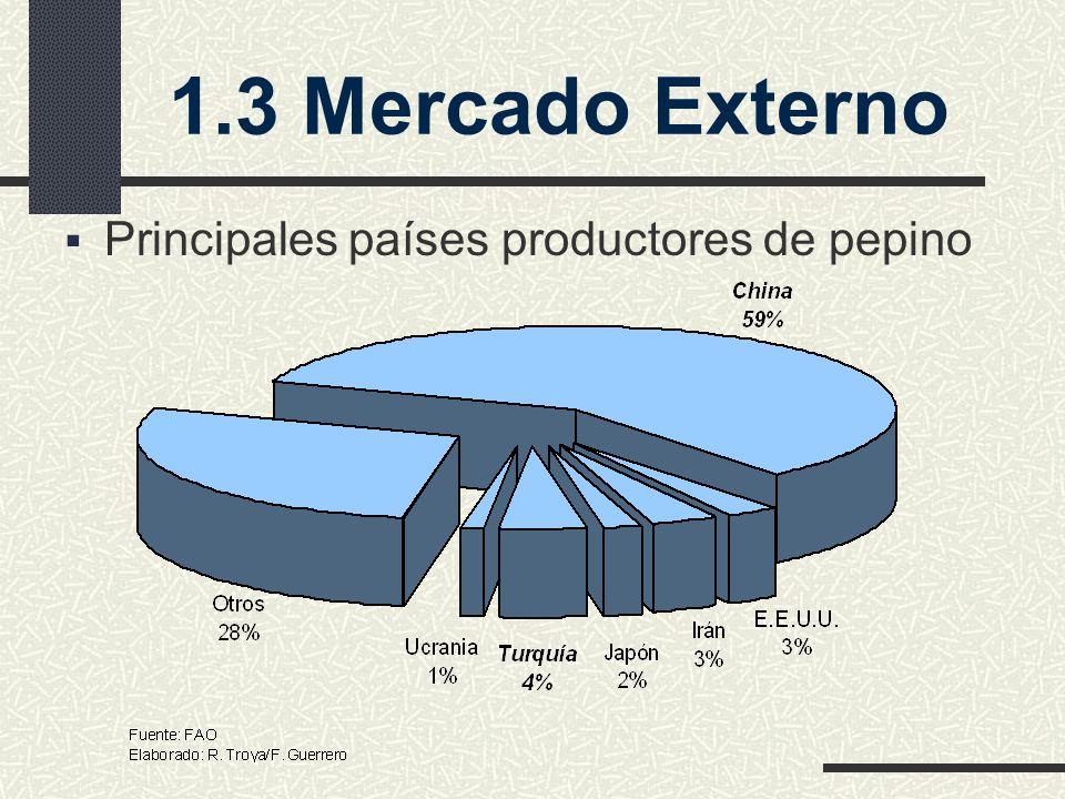 Principales países productores de pepino 1.3 Mercado Externo