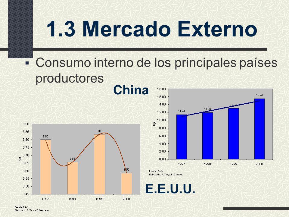 Consumo interno de los principales países productores 1.3 Mercado Externo China E.E.U.U.
