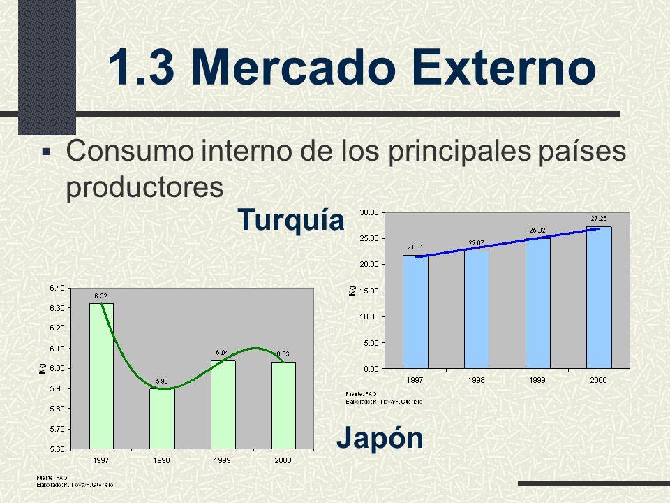 1.3 Mercado Externo Turquía Japón Consumo interno de los principales países productores