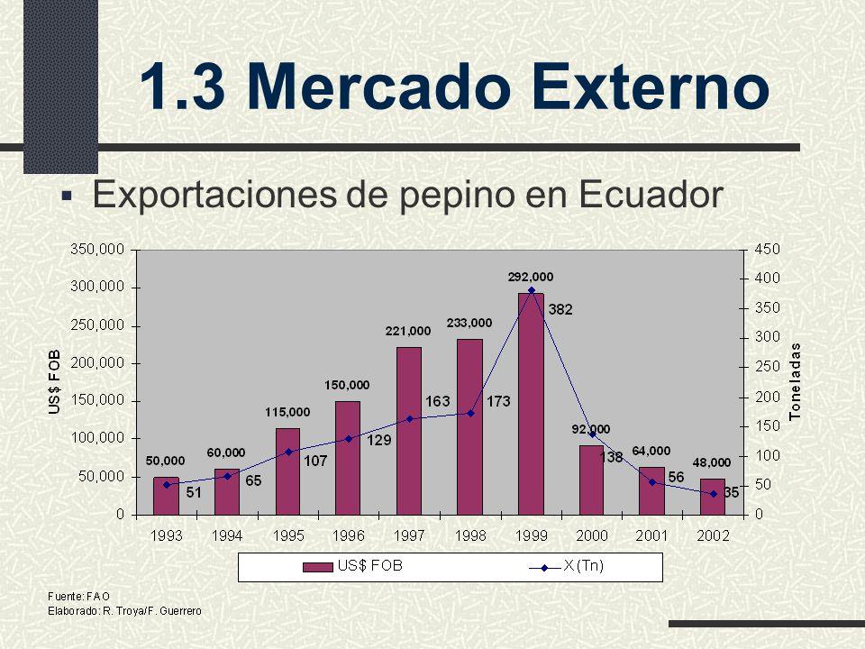 Exportaciones de pepino en Ecuador 1.3 Mercado Externo