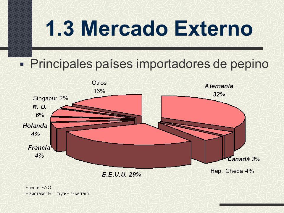 Principales países importadores de pepino 1.3 Mercado Externo