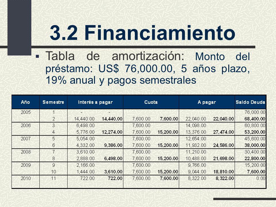 3.2 Financiamiento Tabla de amortización: Monto del préstamo: US$ 76,000.00, 5 años plazo, 19% anual y pagos semestrales