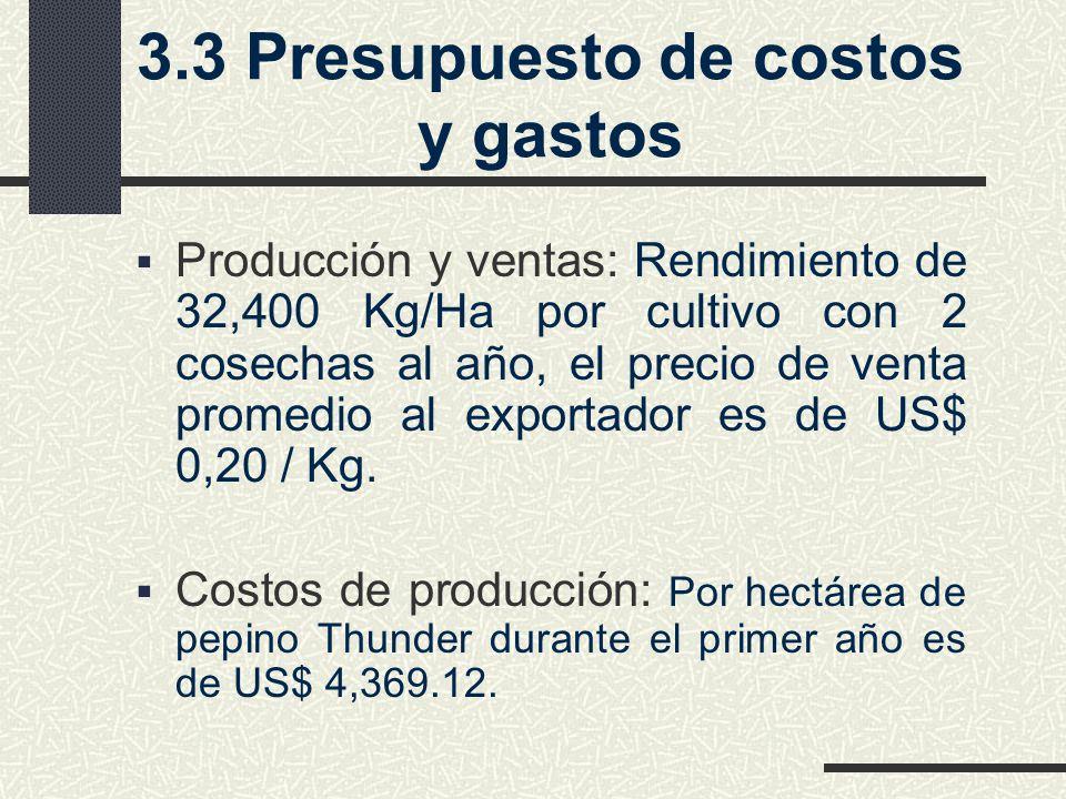 3.3 Presupuesto de costos y gastos Producción y ventas: Rendimiento de 32,400 Kg/Ha por cultivo con 2 cosechas al año, el precio de venta promedio al exportador es de US$ 0,20 / Kg.