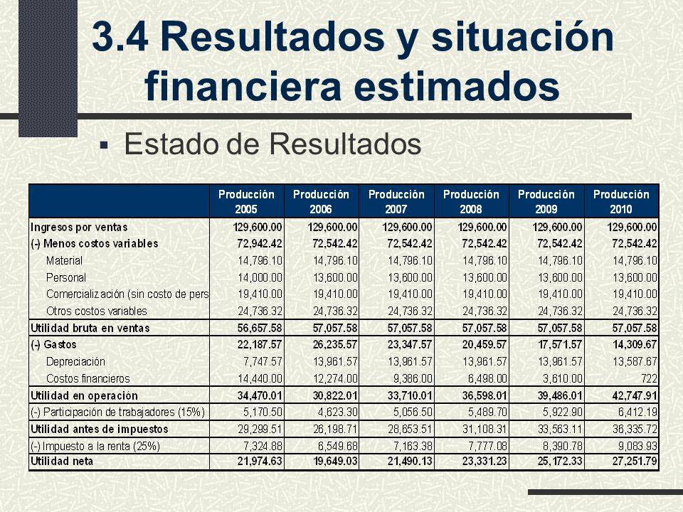 3.4Resultados y situación financiera estimados Estado de Resultados