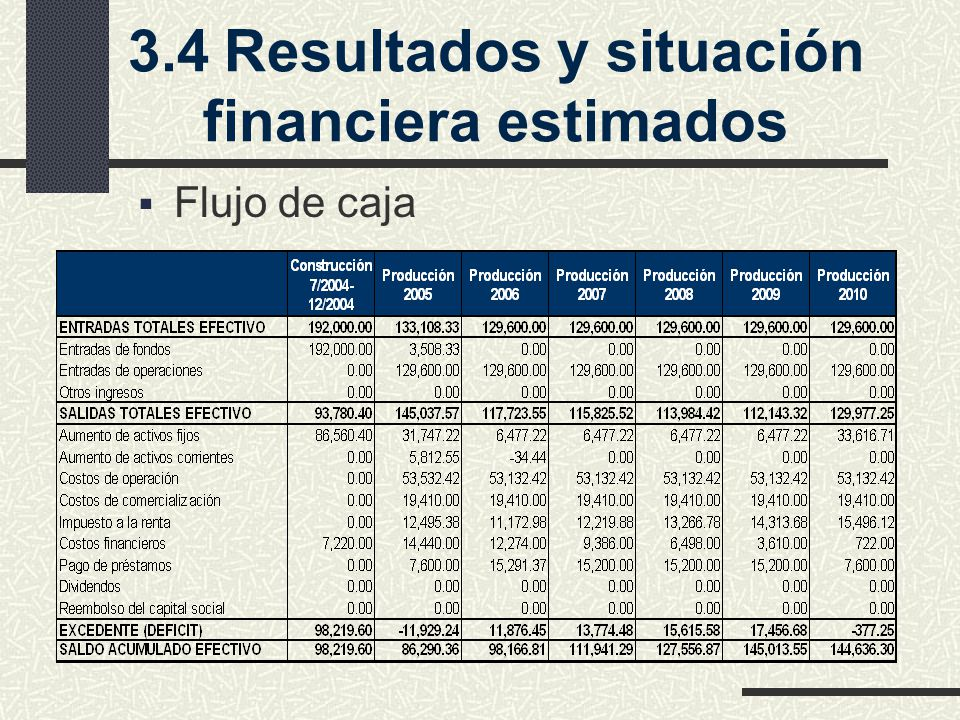 3.4Resultados y situación financiera estimados Flujo de caja