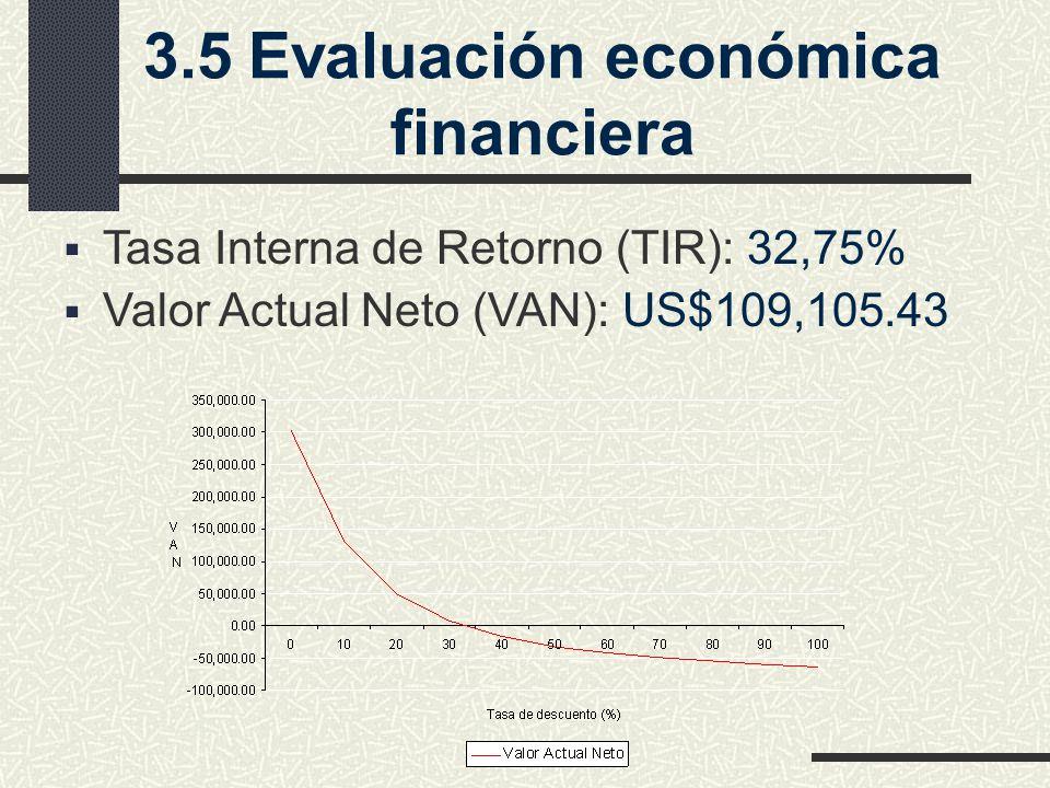 3.5Evaluación económica financiera Tasa Interna de Retorno (TIR): 32,75% Valor Actual Neto (VAN): US$109,105.43