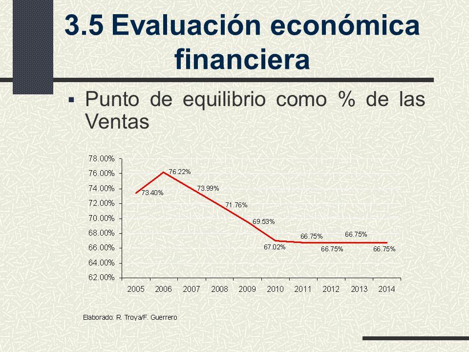 3.5Evaluación económica financiera Punto de equilibrio como % de las Ventas
