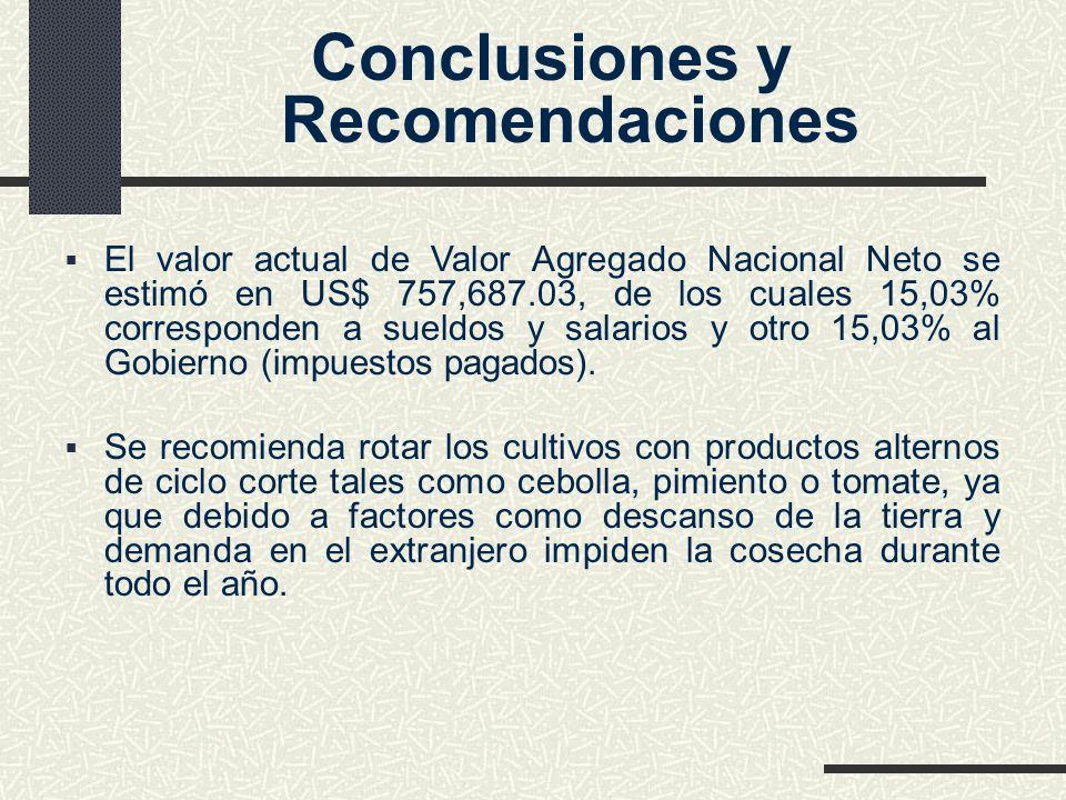Conclusiones y Recomendaciones El valor actual de Valor Agregado Nacional Neto se estimó en US$ 757,687.03, de los cuales 15,03% corresponden a sueldo
