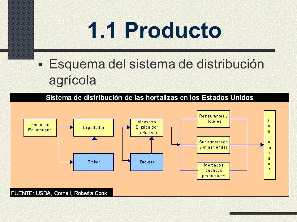 Esquema del sistema de distribución agrícola 1.1 Producto