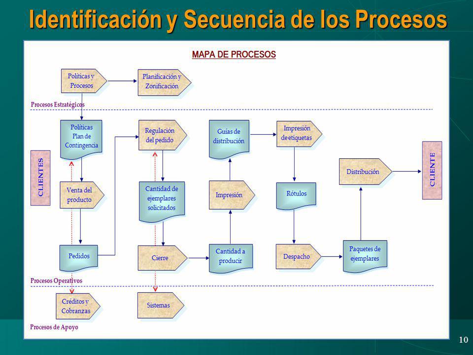 10 25/02/2009 Identificación y Secuencia de los Procesos