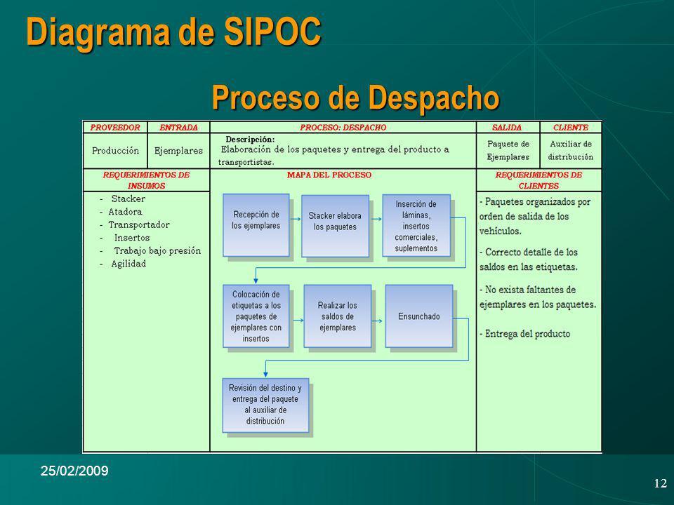 12 25/02/2009 Proceso de Despacho Diagrama de SIPOC