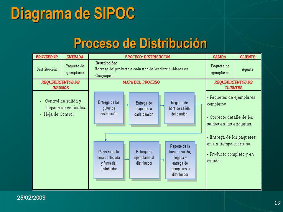 13 25/02/2009 Proceso de Distribución Diagrama de SIPOC
