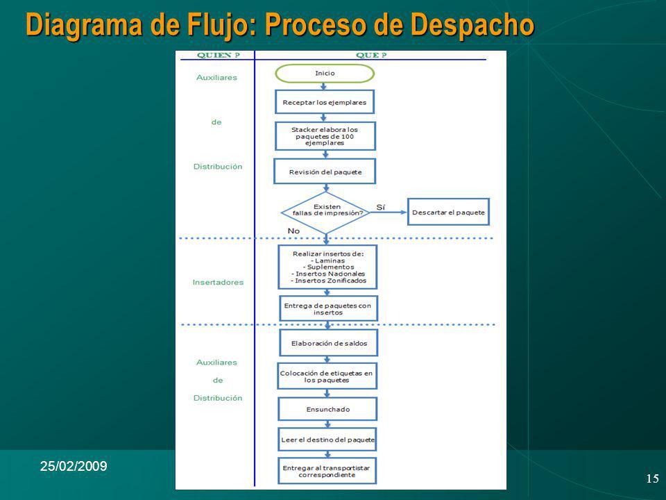 15 25/02/2009 Diagrama de Flujo: Proceso de Despacho