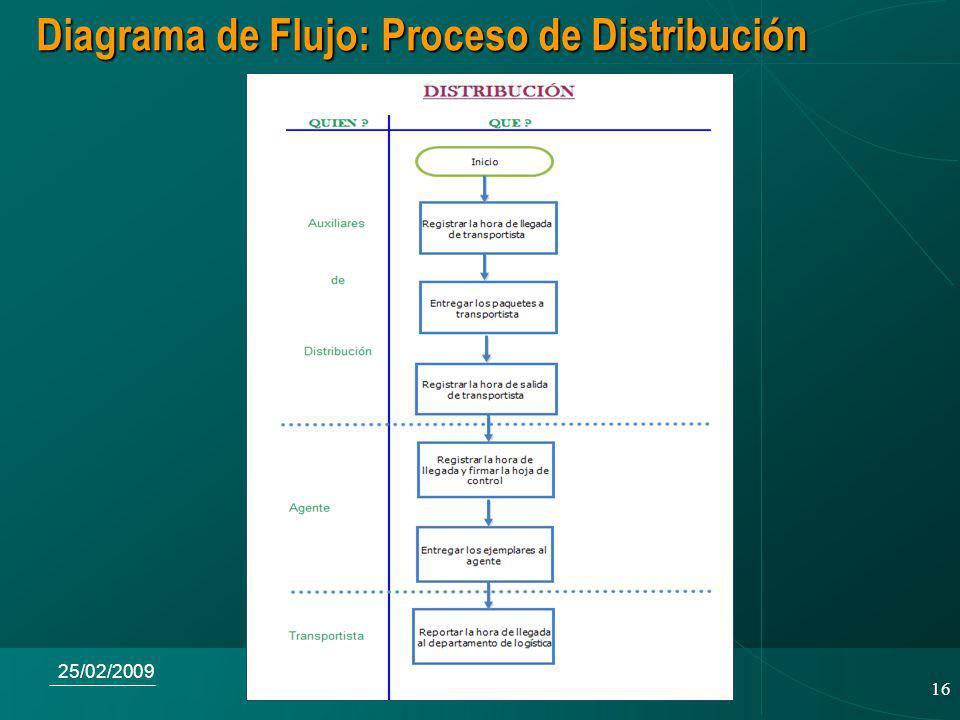 16 25/02/2009 Diagrama de Flujo: Proceso de Distribución