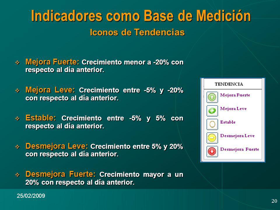 20 25/02/2009 Indicadores como Base de Medición Iconos de Tendencias Mejora Fuerte: Crecimiento menor a -20% con respecto al día anterior.