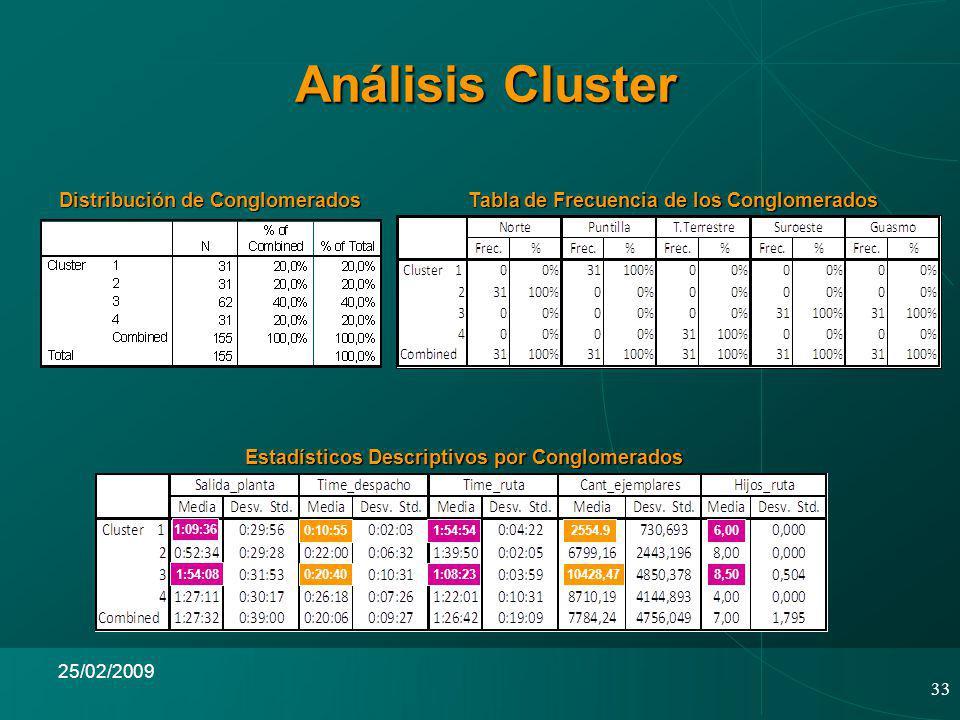 33 25/02/2009 Análisis Cluster Distribución de Conglomerados Tabla de Frecuencia de los Conglomerados Estadísticos Descriptivos por Conglomerados 6,000:10:551:54:542554.9 1:54:08 0:20:408,5010428,471:08:23 1:09:36