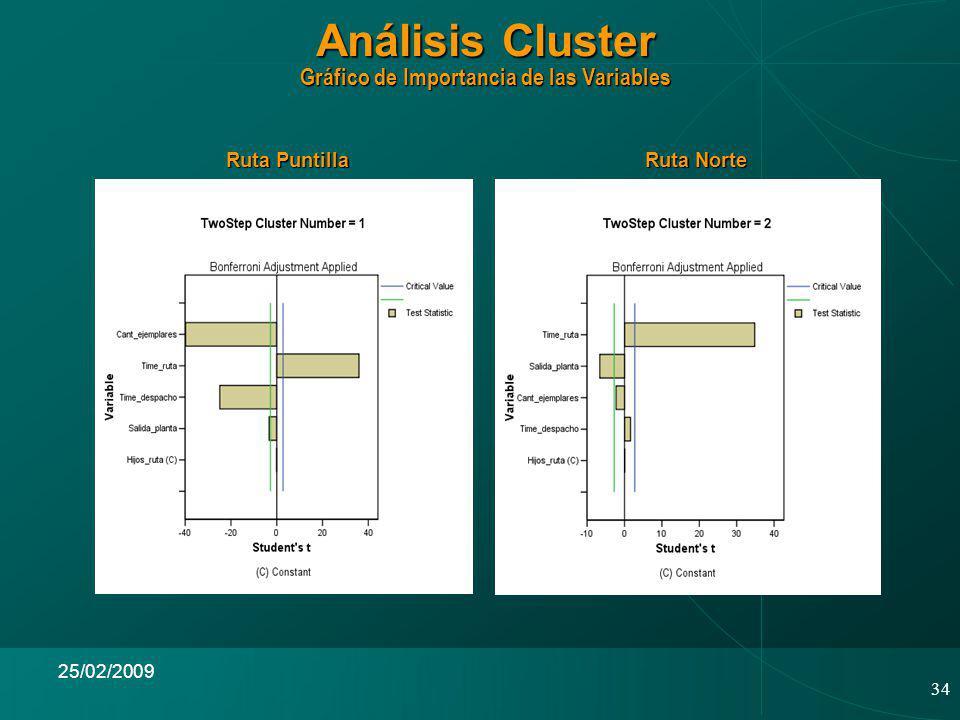 34 25/02/2009 Análisis Cluster Gráfico de Importancia de las Variables Ruta Puntilla Ruta Norte