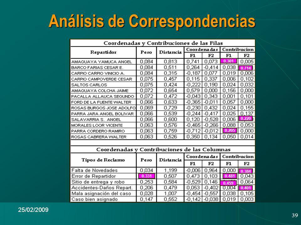 39 25/02/2009 Análisis de Correspondencias 0.331 0.301 0.714 0.220 0.205 0.481 0.459 0.384 0.401
