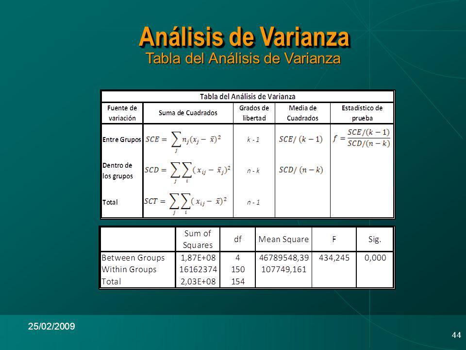 44 25/02/2009 Tabla del Análisis de Varianza Tabla del Análisis de Varianza Análisis de Varianza