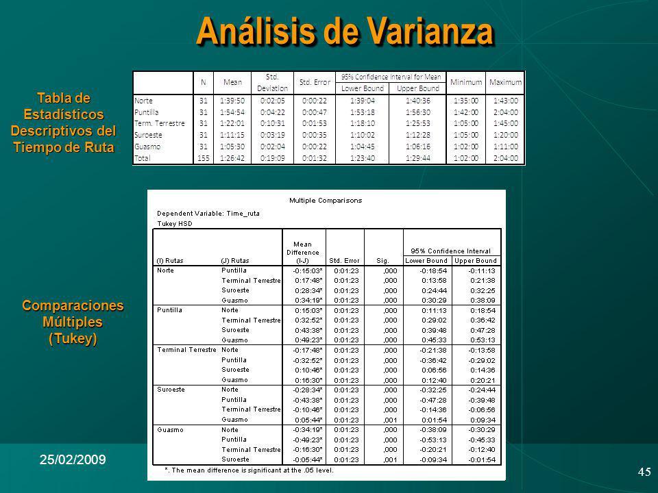 45 25/02/2009 Análisis de Varianza Tabla de Estadísticos Descriptivos del Tiempo de Ruta Comparaciones Múltiples (Tukey)