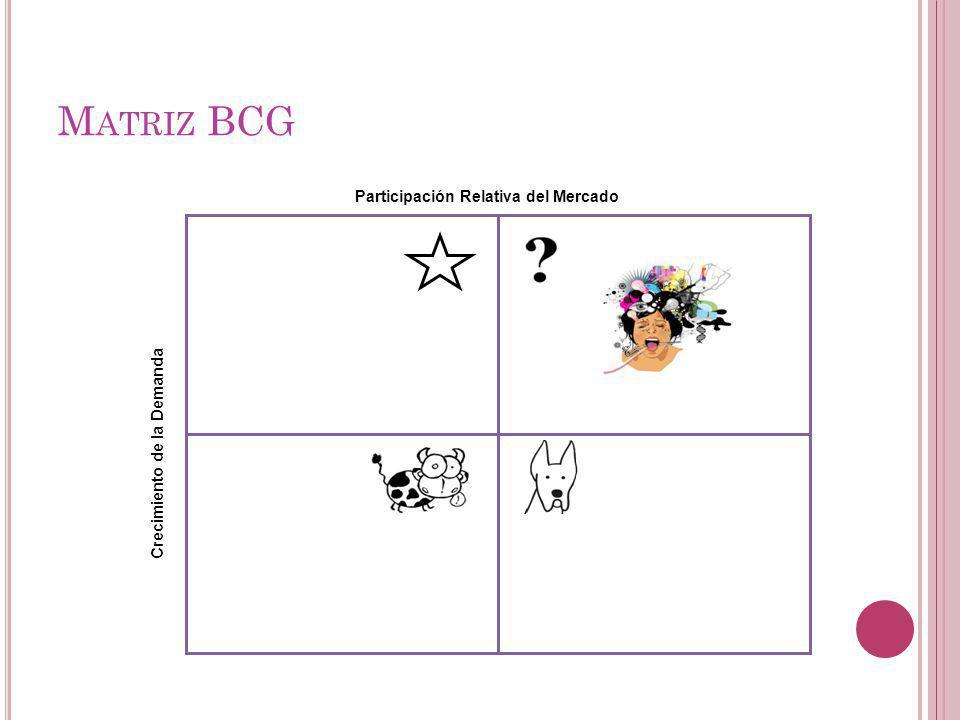 Participación Relativa del Mercado Crecimiento de la Demanda M ATRIZ BCG
