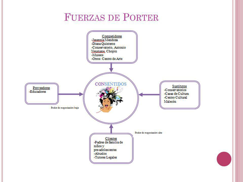 F UERZAS DE P ORTER