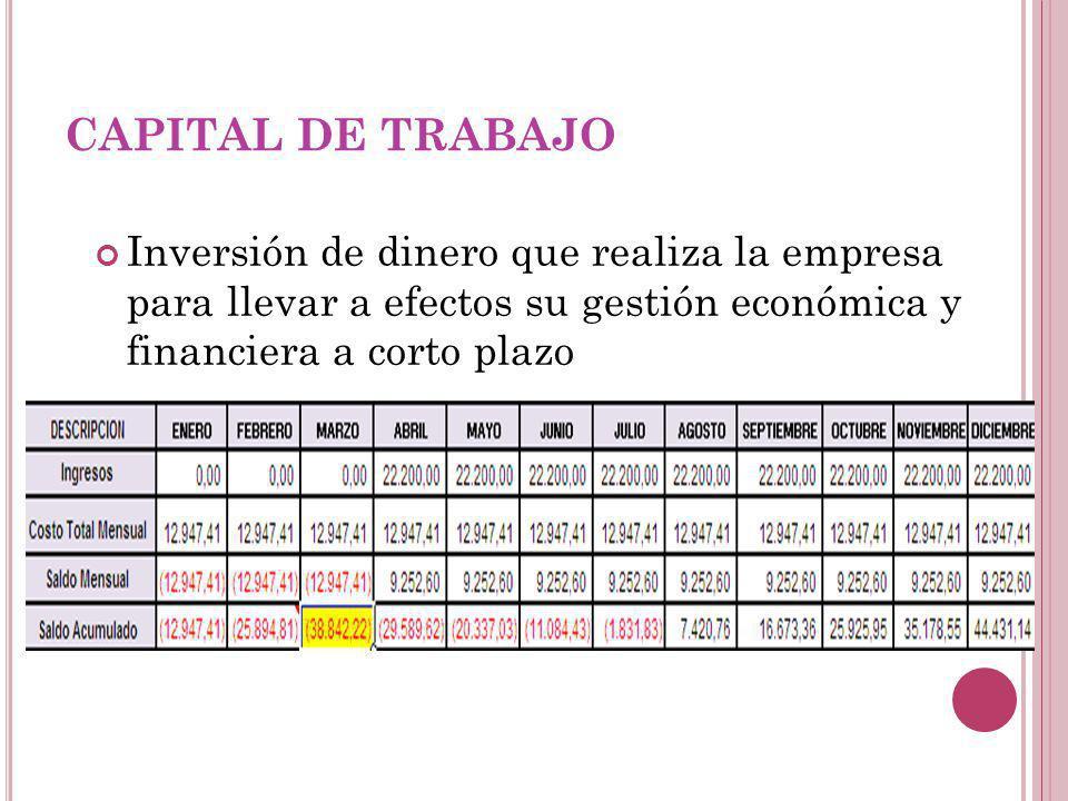 CAPITAL DE TRABAJO Inversión de dinero que realiza la empresa para llevar a efectos su gestión económica y financiera a corto plazo