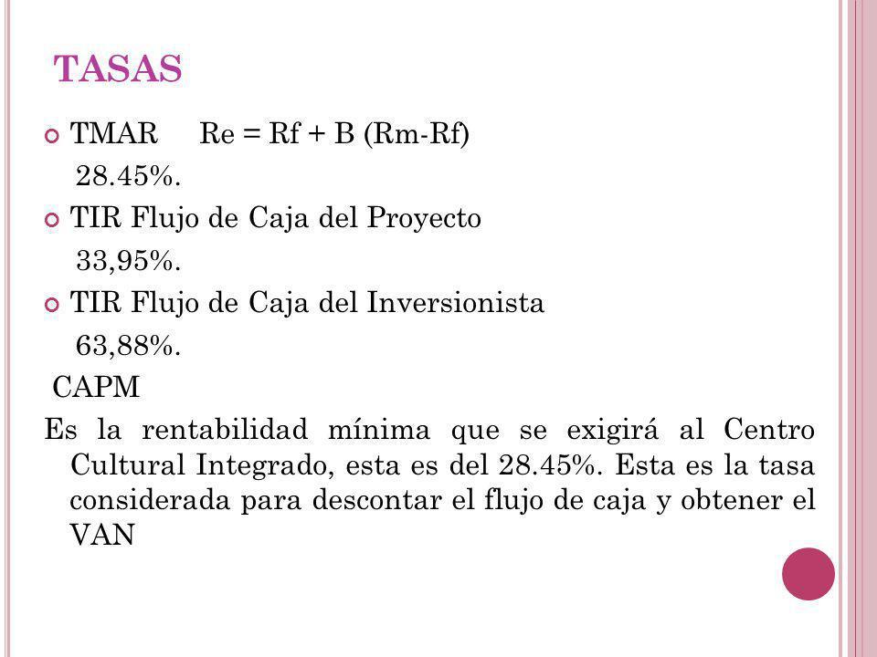 TASAS TMAR Re = Rf + B (Rm-Rf) 28.45%. TIR Flujo de Caja del Proyecto 33,95%. TIR Flujo de Caja del Inversionista 63,88%. CAPM Es la rentabilidad míni