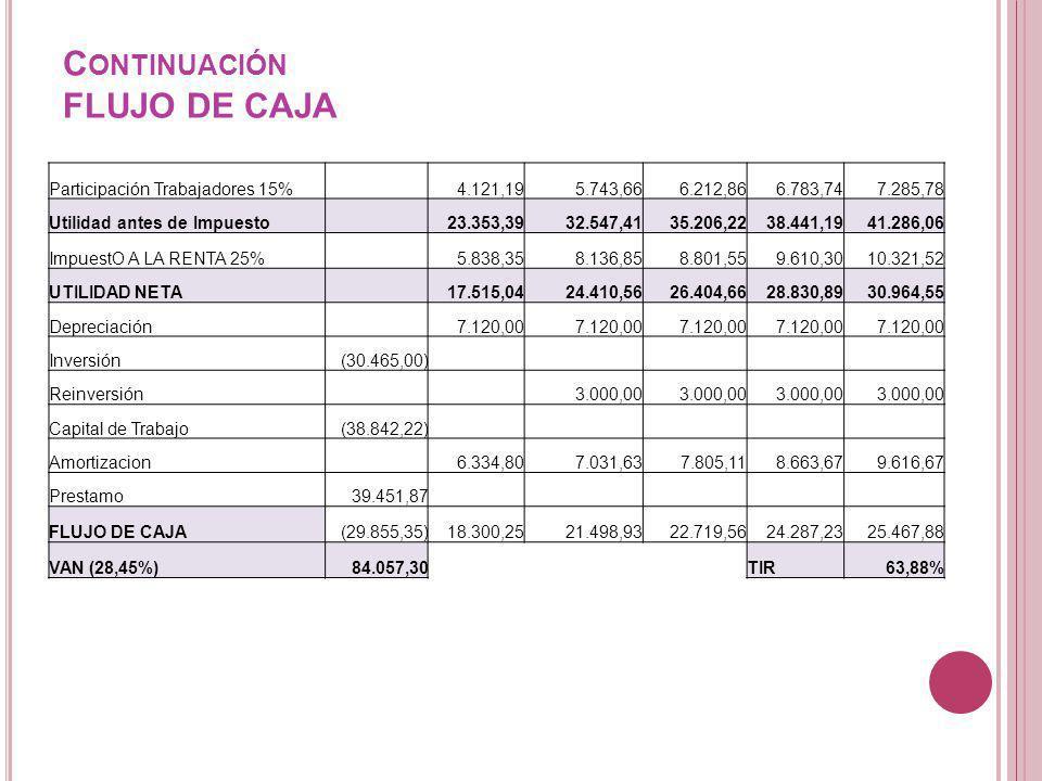 C ONTINUACIÓN FLUJO DE CAJA Participación Trabajadores 15% 4.121,195.743,666.212,866.783,747.285,78 Utilidad antes de Impuesto 23.353,3932.547,4135.20