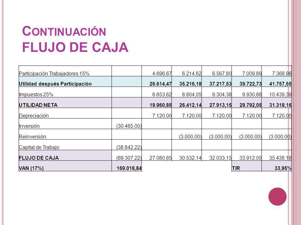 C ONTINUACIÓN FLUJO DE CAJA Participación Trabajadores 15% 4.696,676.214,626.567,807.009,897.368,98 Utilidad después Participación 26.614,4735.216,183