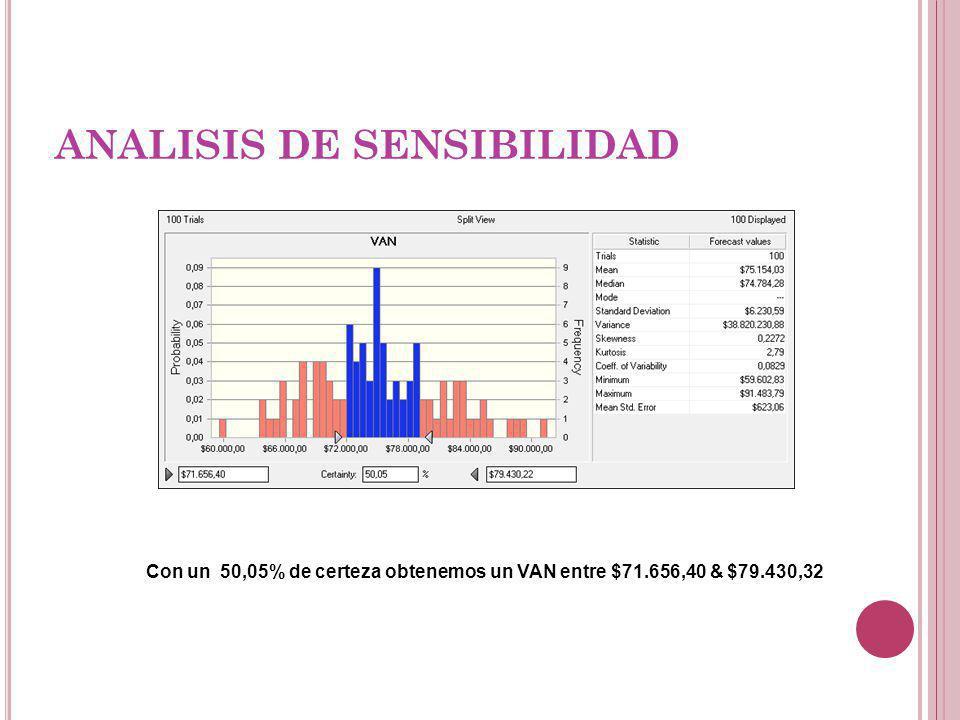 ANALISIS DE SENSIBILIDAD Con un 50,05% de certeza obtenemos un VAN entre $71.656,40 & $79.430,32