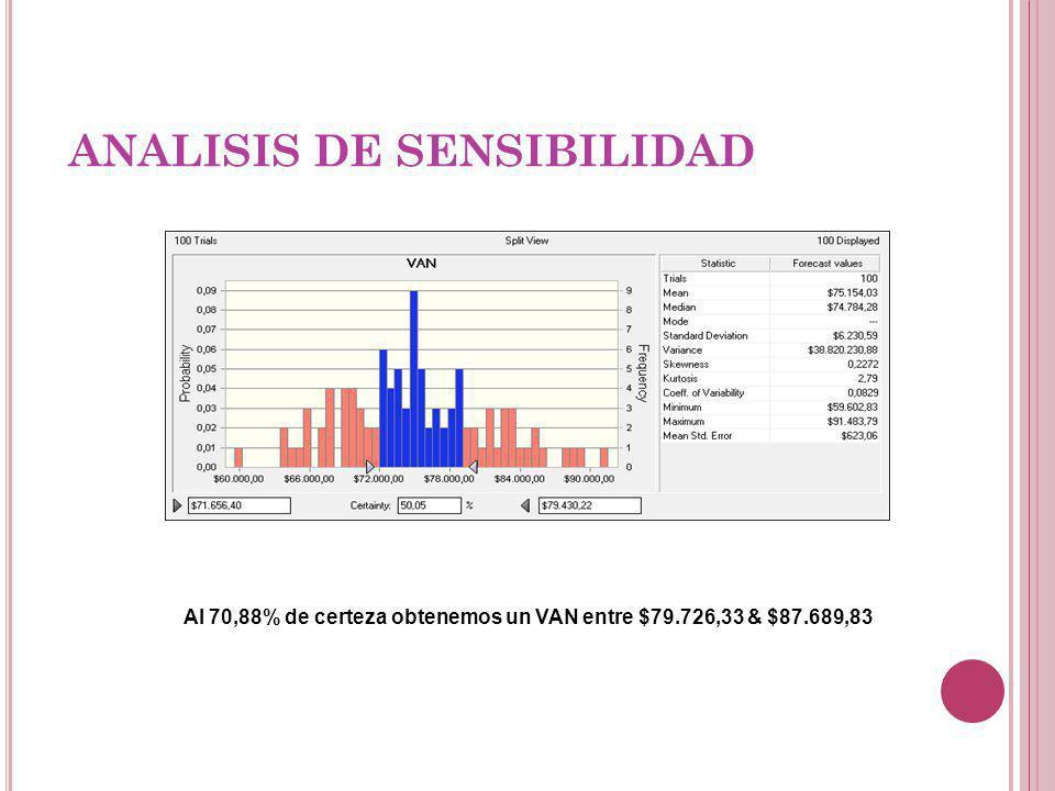 ANALISIS DE SENSIBILIDAD Al 70,88% de certeza obtenemos un VAN entre $79.726,33 & $87.689,83