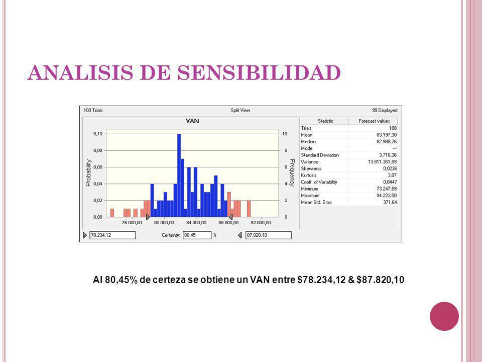 ANALISIS DE SENSIBILIDAD Al 80,45% de certeza se obtiene un VAN entre $78.234,12 & $87.820,10