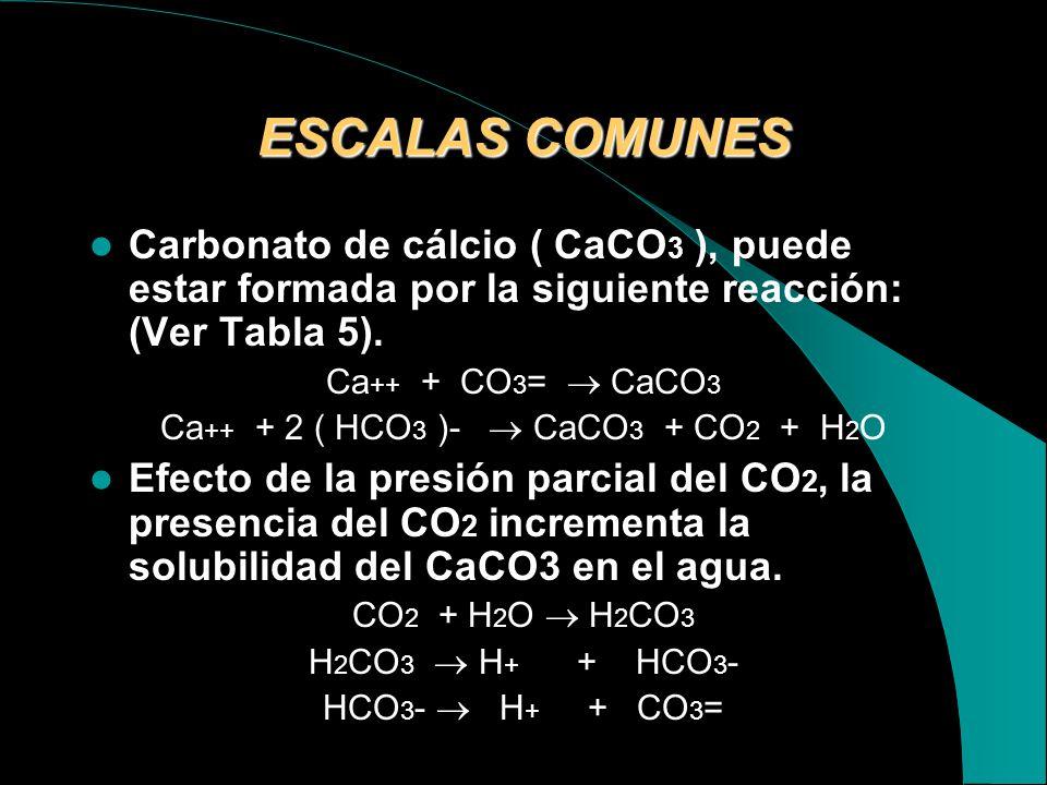 NombreFormula químicaVariables Primarias -Carbonato de CálcioCaCO3Presión Parcial de CO2, pH, Temperatura, Presión Total, Sólidos disueltos Totales. S
