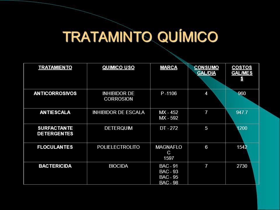 TRATAMIENTO QUIMICO DEL AGUA DE PRODUCCIÓN Los quÍmicos son aplicados en estado líquido, de acuerdo a la cantidad de agua que manejamos, conjuntamente