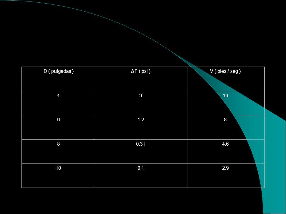 TRAMO A Considerando las caidas de Presión tenemos : Por la Ec. Hanzen y Williams P = L ( qw / 15.2*C*d exp.2.63 ) + 0.4331 h V = 0.408 qw/d exp. 2 Pa
