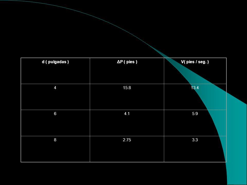DIMENSIONAMIENTO DE LA TUBERIA PARA LOS TRAMOS B- C-D-E-F Aplicando Hansen y Williams, tenemos: ΔP = 168 ( 9.86 / d exp 2.63 ) exp 1.85 + 2.25, V = 21