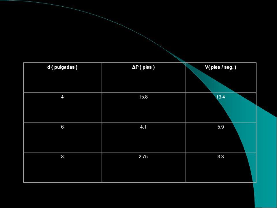 DIMENSIONAMIENTO DE TUBERIA TRAMOS H,I,J,K Aplicando Hansen y Williams, tenemos: ΔP = 168 ( 9.86 / d exp 2.63 ) exp 1.85 + 2.25, V = 213.8 / d ² Tabla