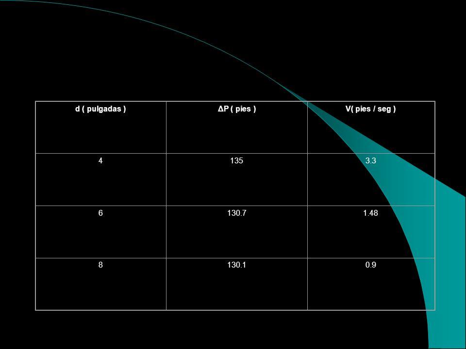 DIMENSIONAMIENTO DE LA LÍNEA DE ALTA PRESIÓN AL POZO REINYECTOR Aplicando la ecu. 3.1 tenemos: Δh= 300 pies Qw= 4500 bls C= 120 L= 4500 pies ΔP = 4500