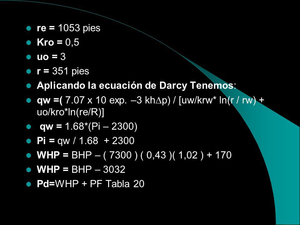 PROCEDIMIENTO PARA CALCULAR LA PRESIÓN DE DESCARGA BAPD = 4500 Profundidad = 7300 pies Tubing = 3½ S.G = 1.03 K = 300 md h = 60´ p = Pi – 2300 uw = 1,