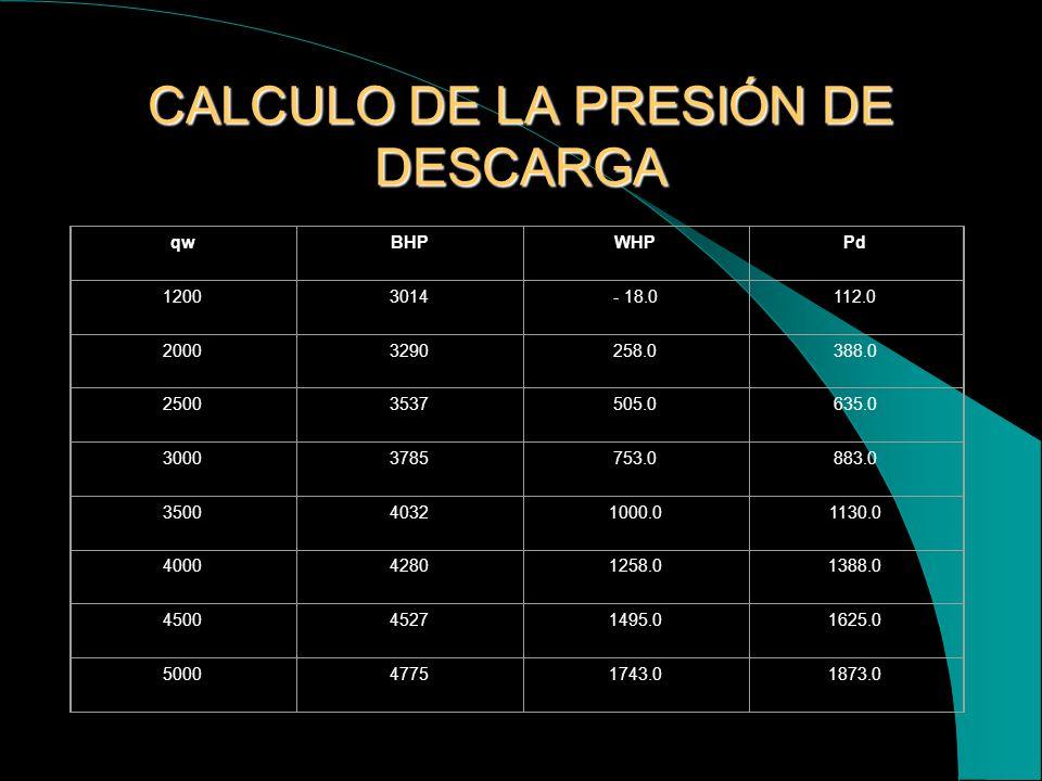 re = 1053 pies Kro = 0,5 uo = 3 r = 351 pies Aplicando la ecuación de Darcy Tenemos: qw =( 7.07 x 10 exp. –3 khp) / [uw/krw* ln(r / rw) + uo/kro*ln(re