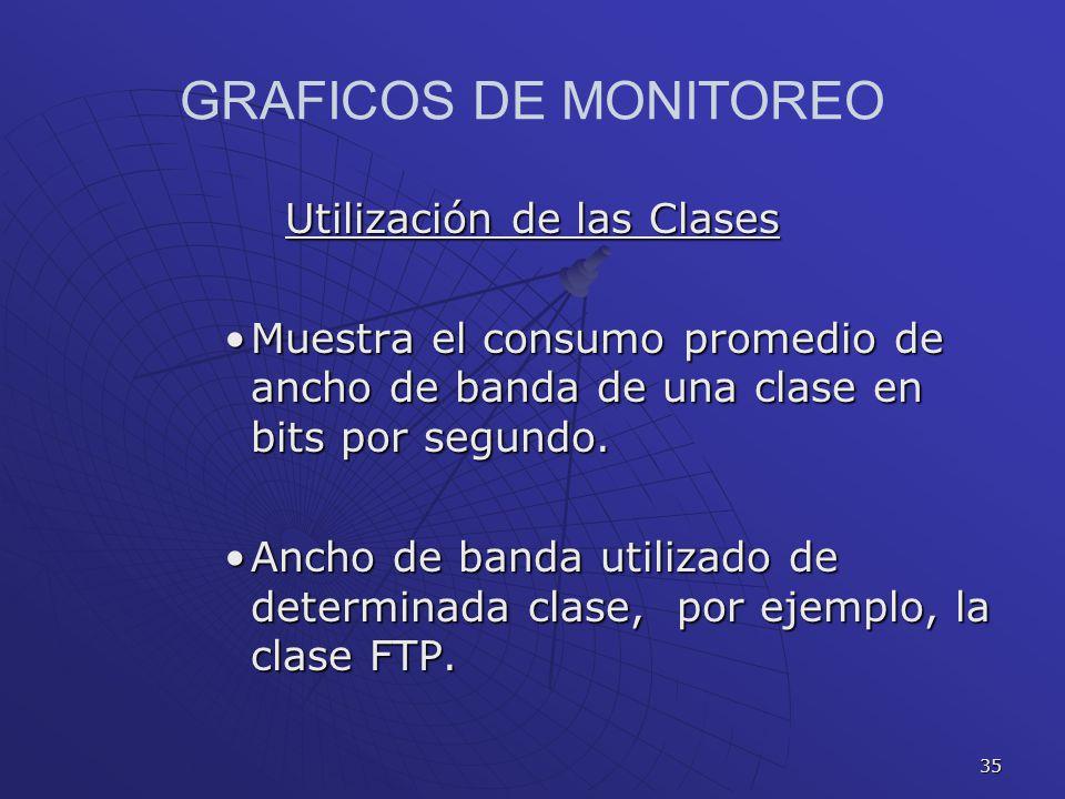 35 GRAFICOS DE MONITOREO Utilización de las Clases Muestra el consumo promedio de ancho de banda de una clase en bits por segundo.Muestra el consumo p