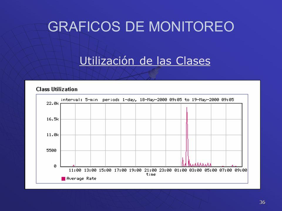 36 GRAFICOS DE MONITOREO Utilización de las Clases