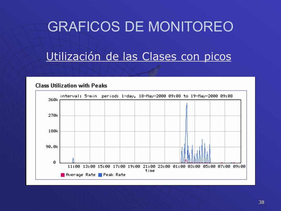 38 GRAFICOS DE MONITOREO Utilización de las Clases con picos