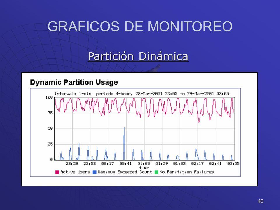 40 GRAFICOS DE MONITOREO Partición Dinámica