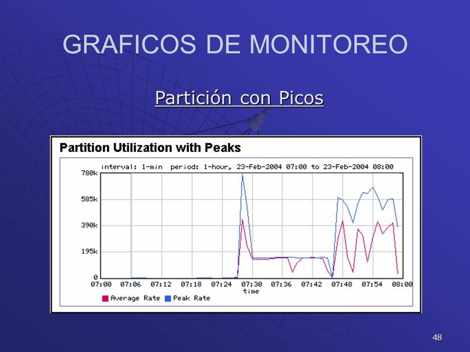 48 GRAFICOS DE MONITOREO Partición con Picos