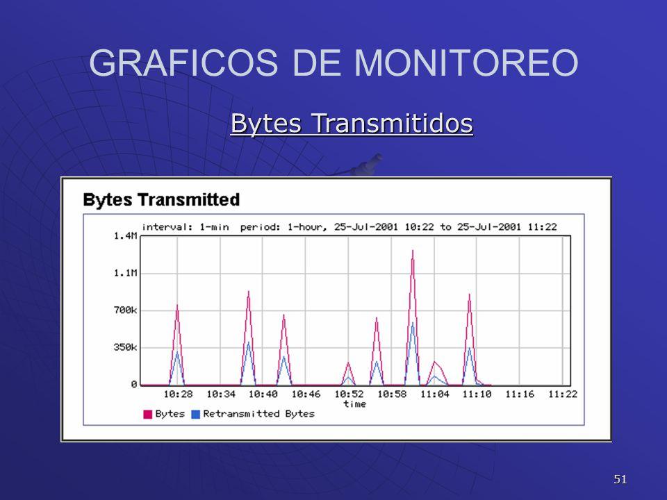 51 GRAFICOS DE MONITOREO Bytes Transmitidos